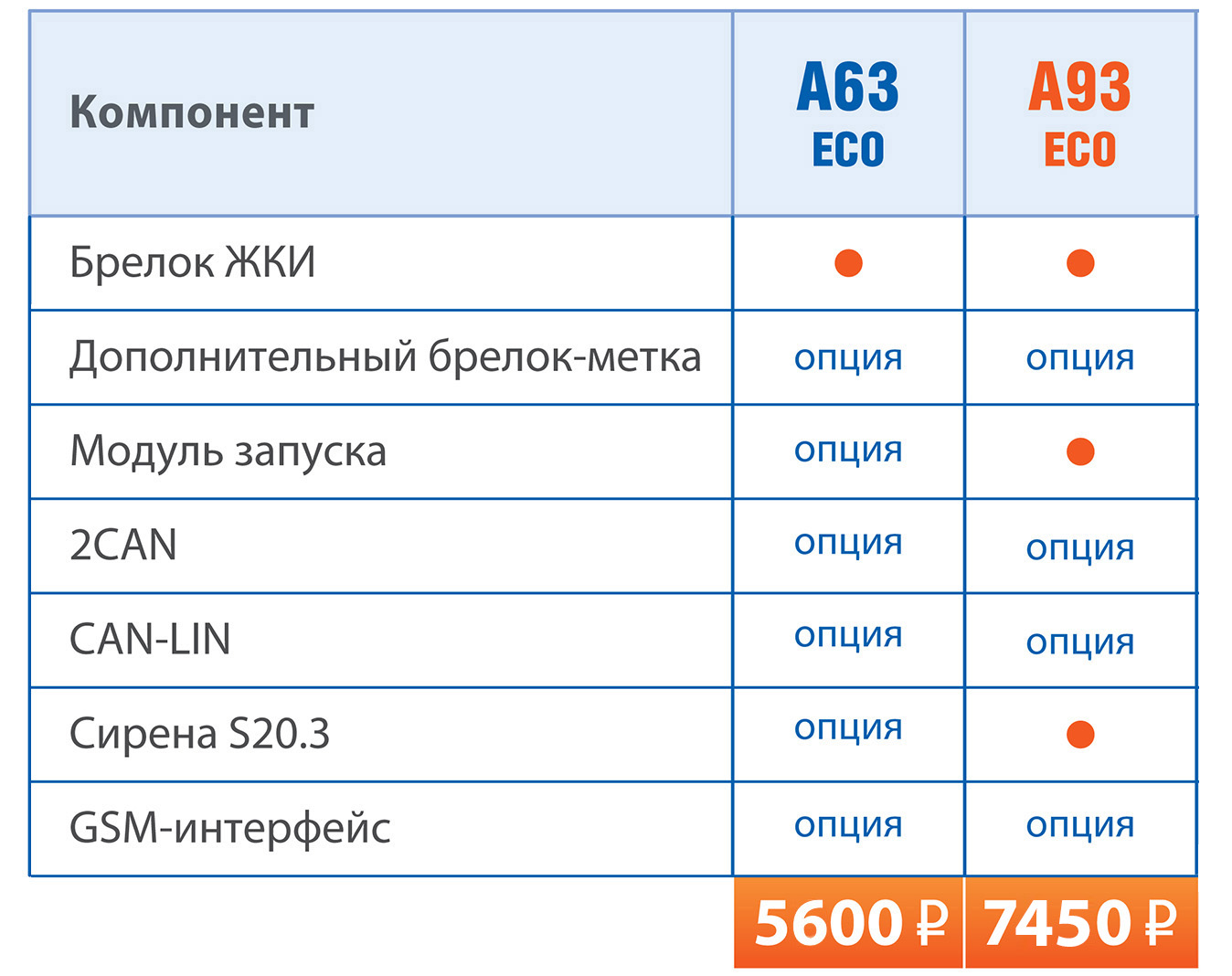 Комплектация автосигнализации StarLine A63 и A93 eco